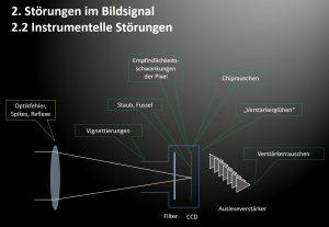 Image Train bei der Astrofotografie aus SIcht der Bildvorverarbeitung (Preprocessing).