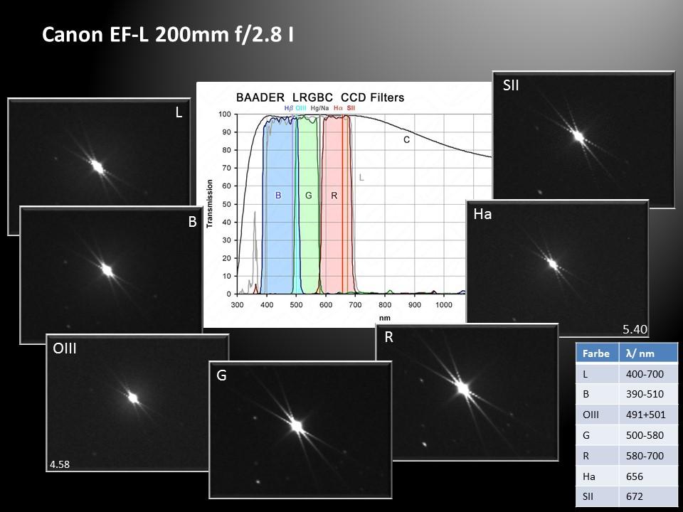 Fokussierung EF 200 mm L f/2.8 bei unterschiedlichen Wellenlängen
